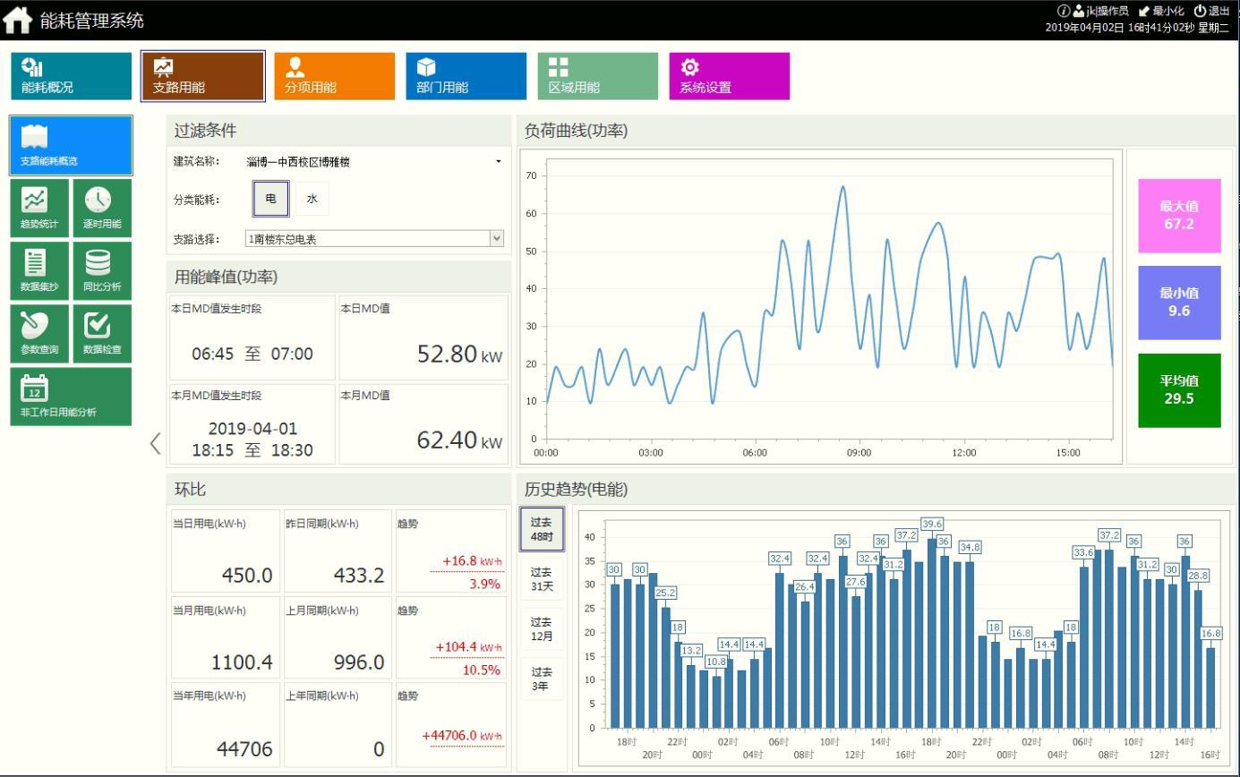 海爾云谷創新中心A座能耗監測系統的應用