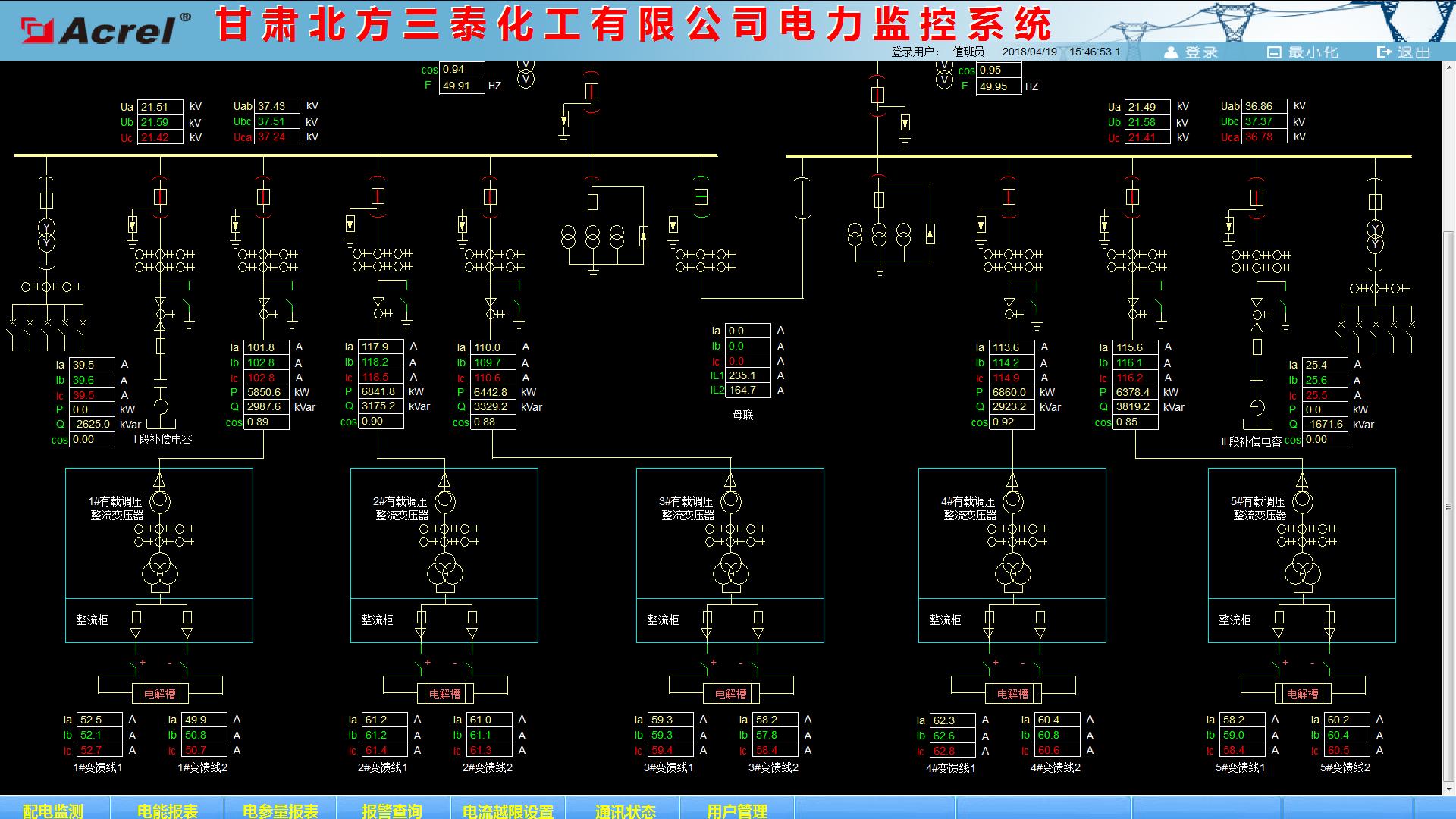 产品中心 系统集成 电力监控系统     变电所实时监控