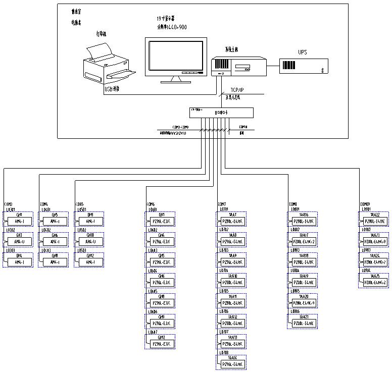 整体网络结构采用屏蔽双绞线分7根总线直接接至监控室操作台内的串口