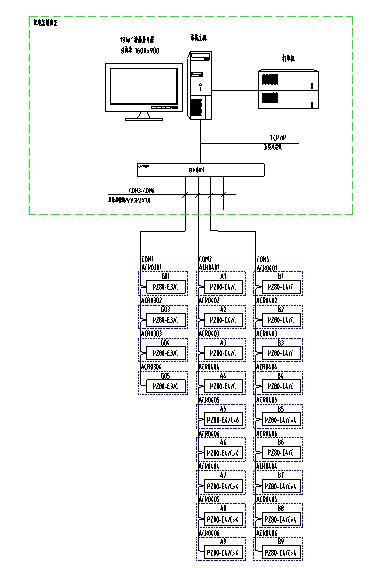 网络技术和现场总线技术的发展,对变配电系统进行分散数据采集和集中