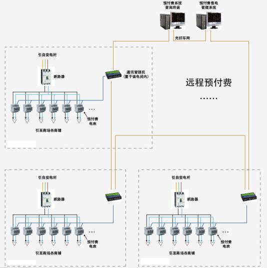 通讯子站主要包括通讯管理机,数据采集箱以及其他网络设备,网络结构