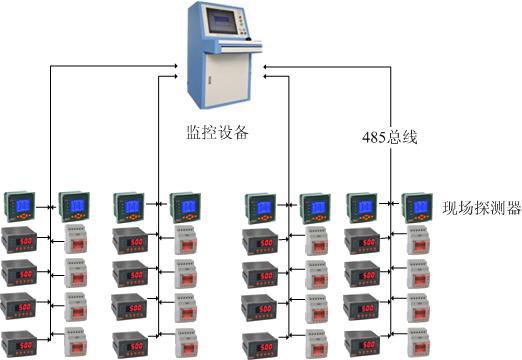 各电气火灾监控探测器通过屏蔽双绞线rs485接口,采用modbus通讯协议