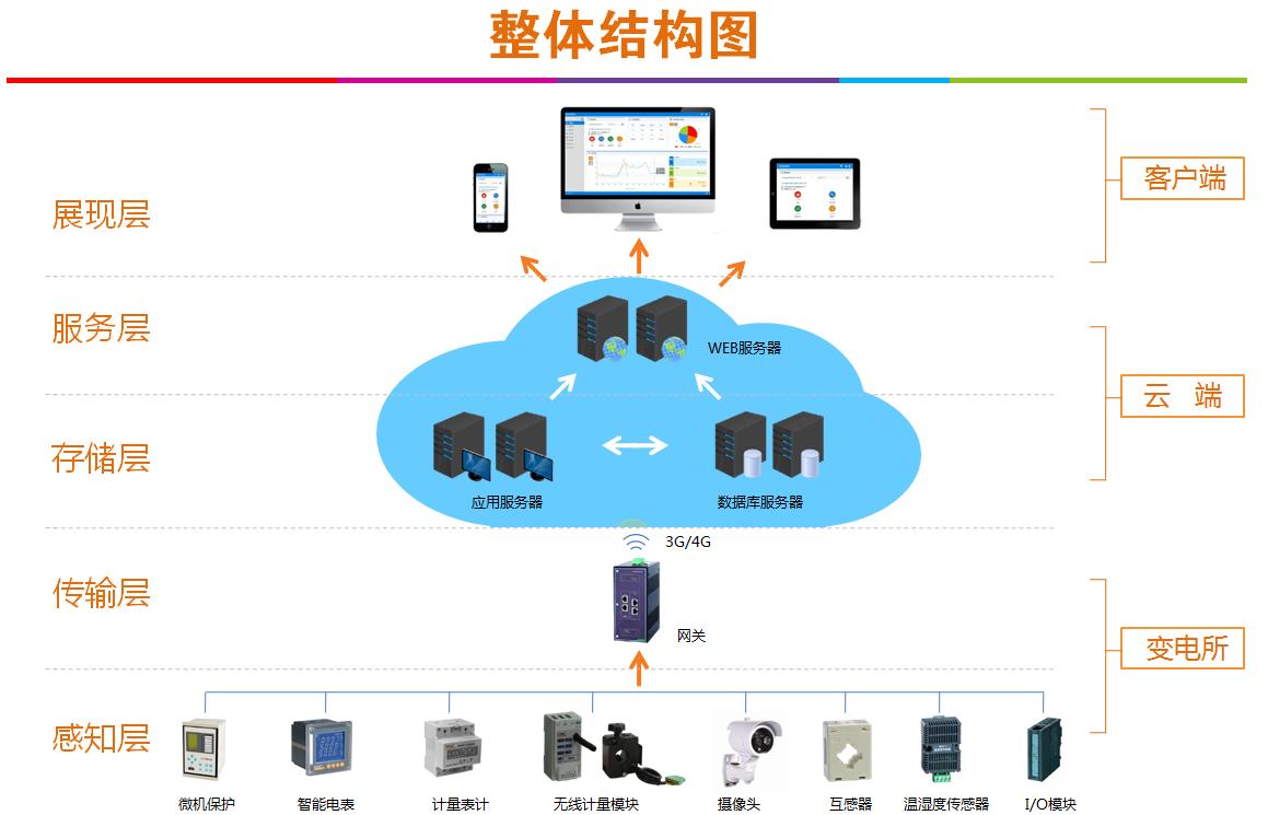 江苏华西售电公司运维系统的搭建