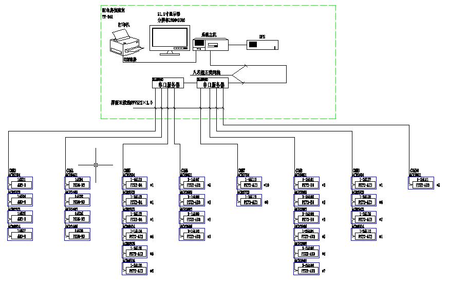 眉山皇家尊邸电力监控系统的设计