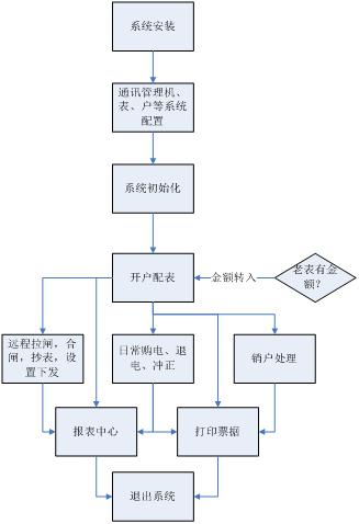 欣雅匯生活廣場遠程預付費系統平臺的設計與應用
