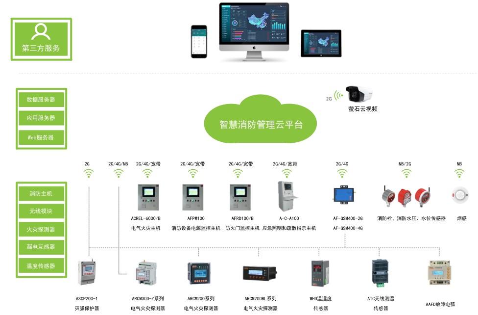 http://net1.acrel.cn/qygk/common/upload/2020/07/27/114820rd.jpg