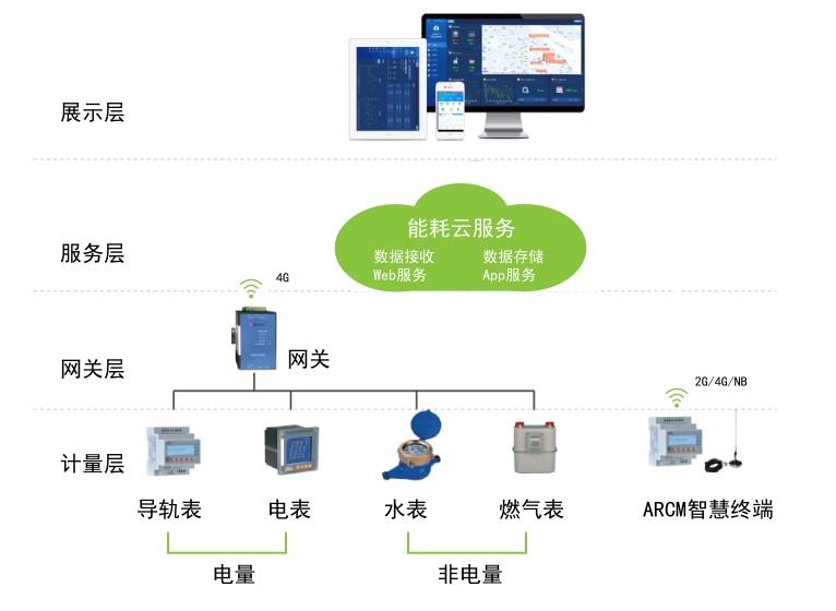 http://net1.acrel.cn/qygk/common/upload/2020/07/27/14190r7.jpg